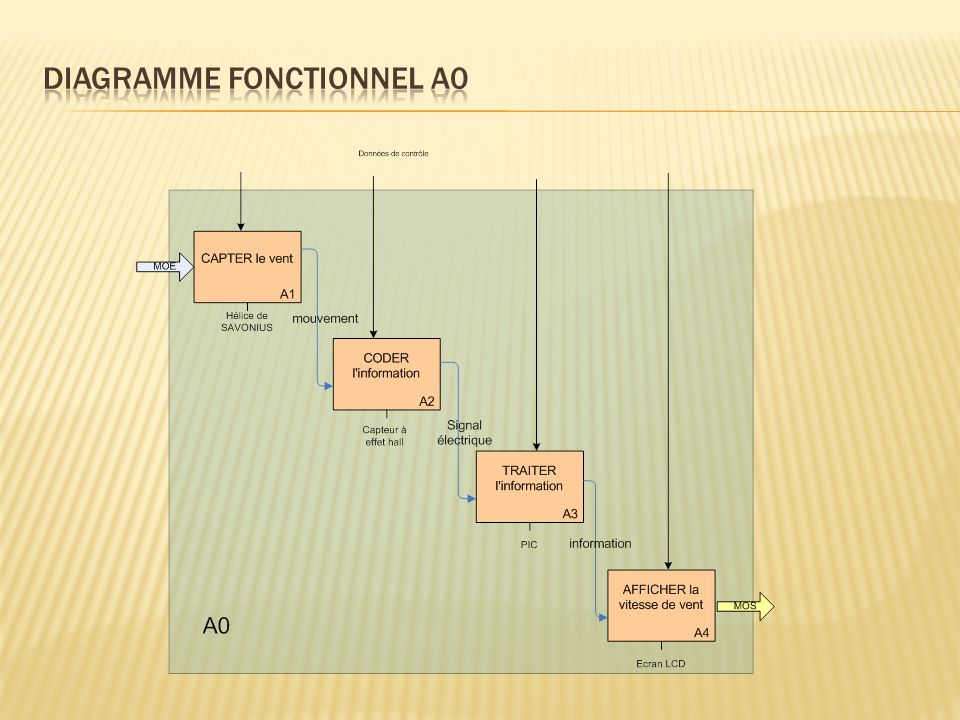 Diagramme fonctionnel a0