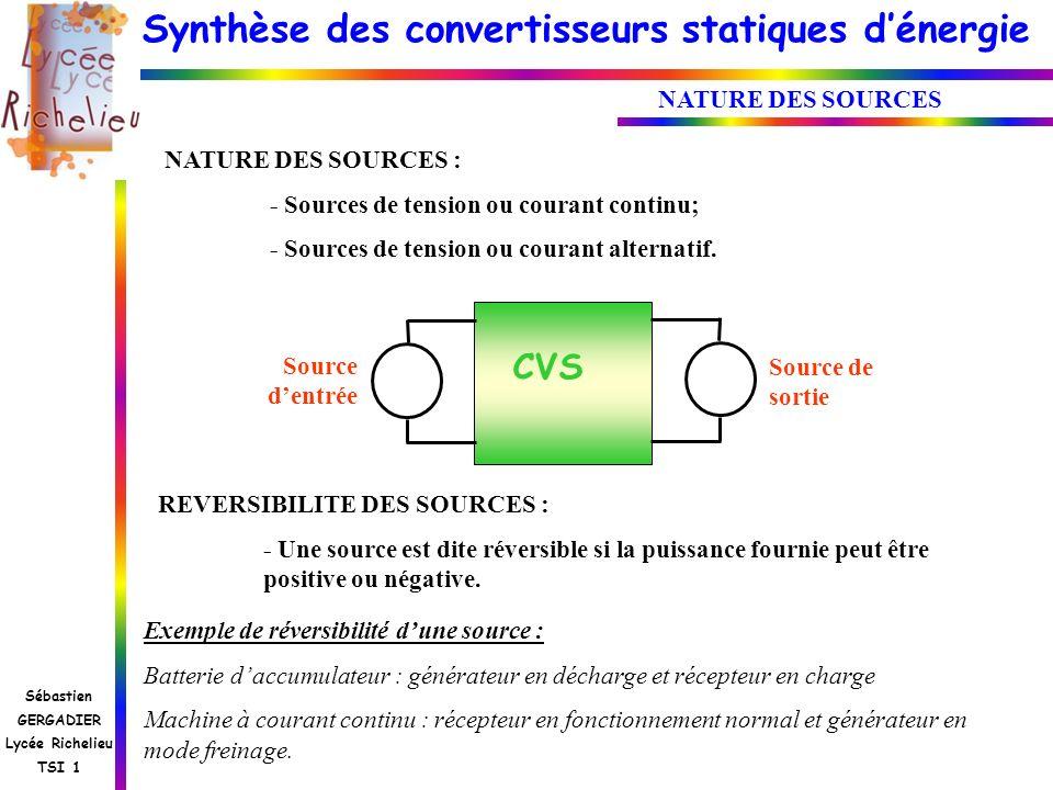 CVS NATURE DES SOURCES NATURE DES SOURCES :