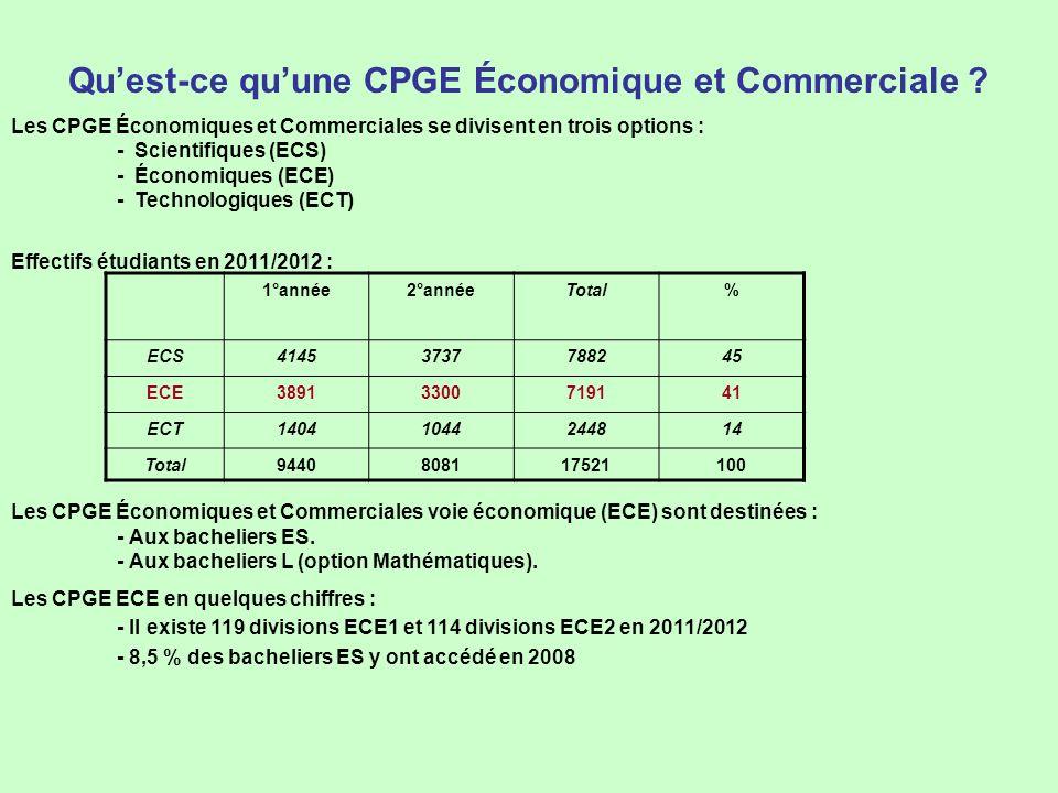 Qu'est-ce qu'une CPGE Économique et Commerciale