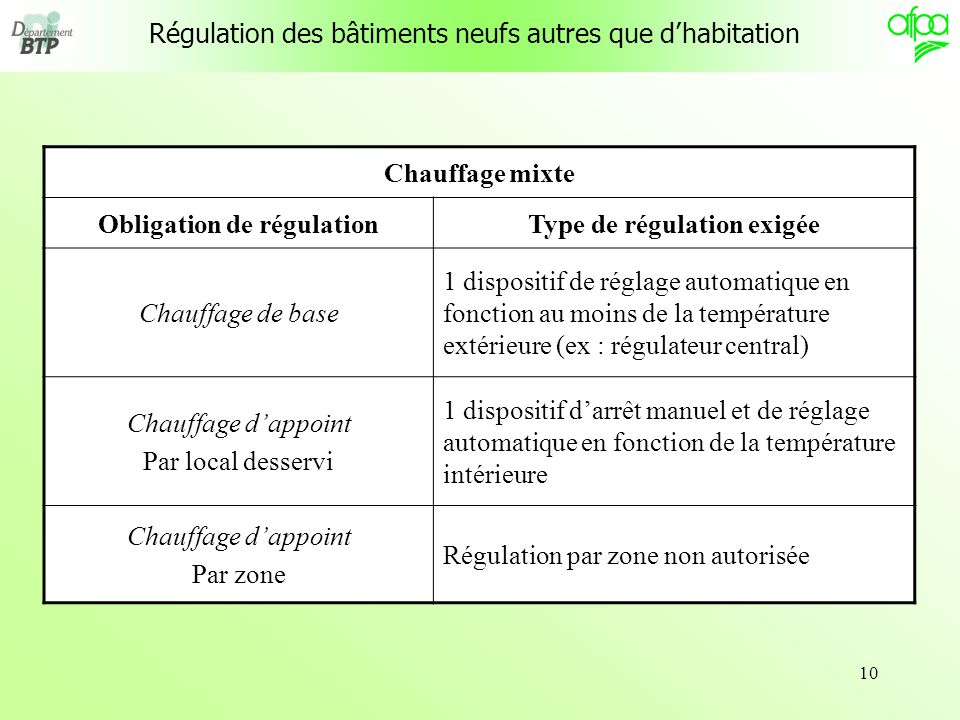 Obligation de régulation Type de régulation exigée