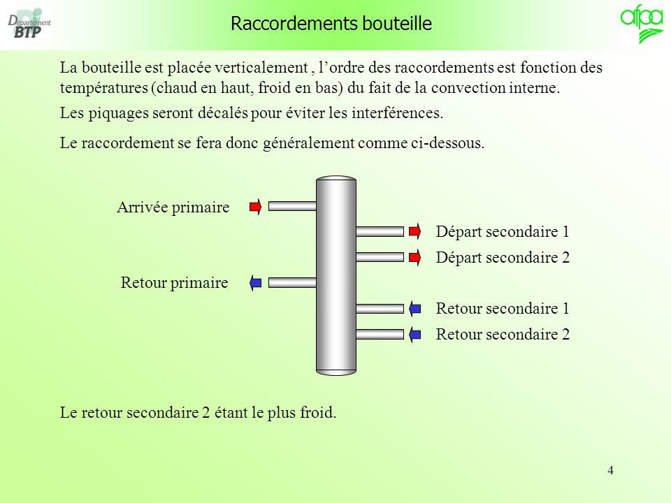 Raccordements bouteille
