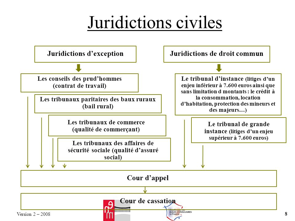 Juridictions civiles Juridictions d'exception