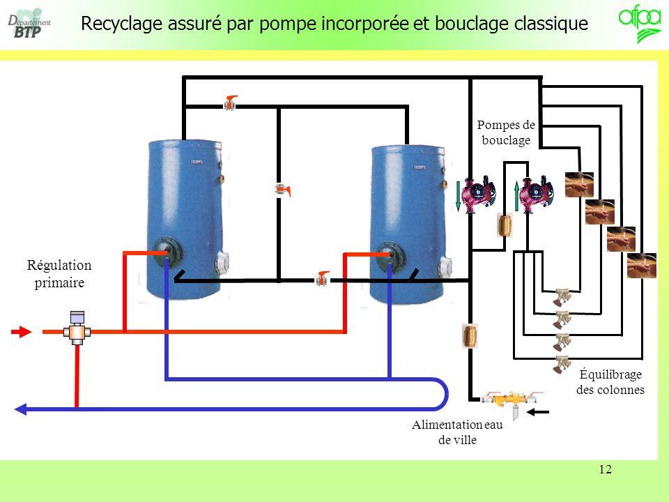 Recyclage assuré par pompe incorporée et bouclage classique