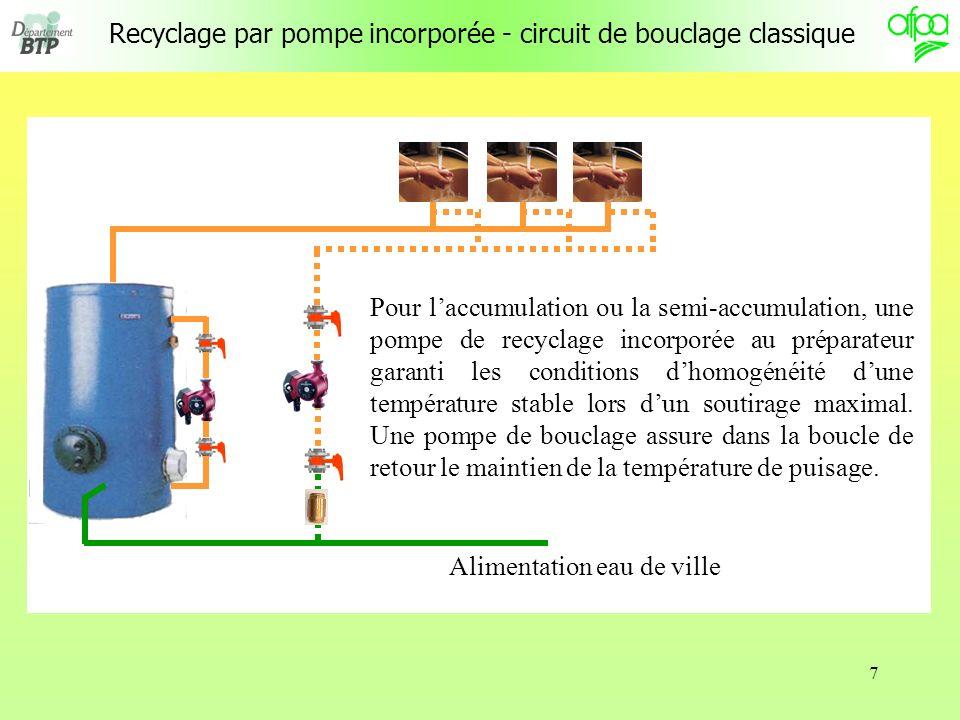 Recyclage par pompe incorporée - circuit de bouclage classique