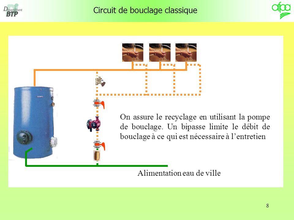 Circuit de bouclage classique