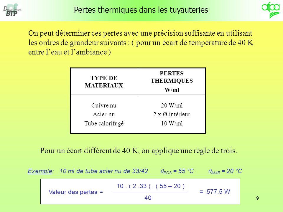 Pertes thermiques dans les tuyauteries