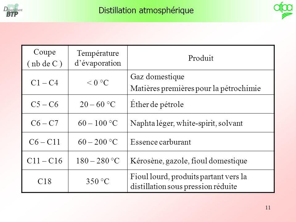 Distillation atmosphérique