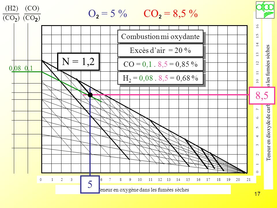 ___ ___ O2 = 5 % CO2 = 8,5 % N = 1,2 8,5 5 Combustion mi oxydante