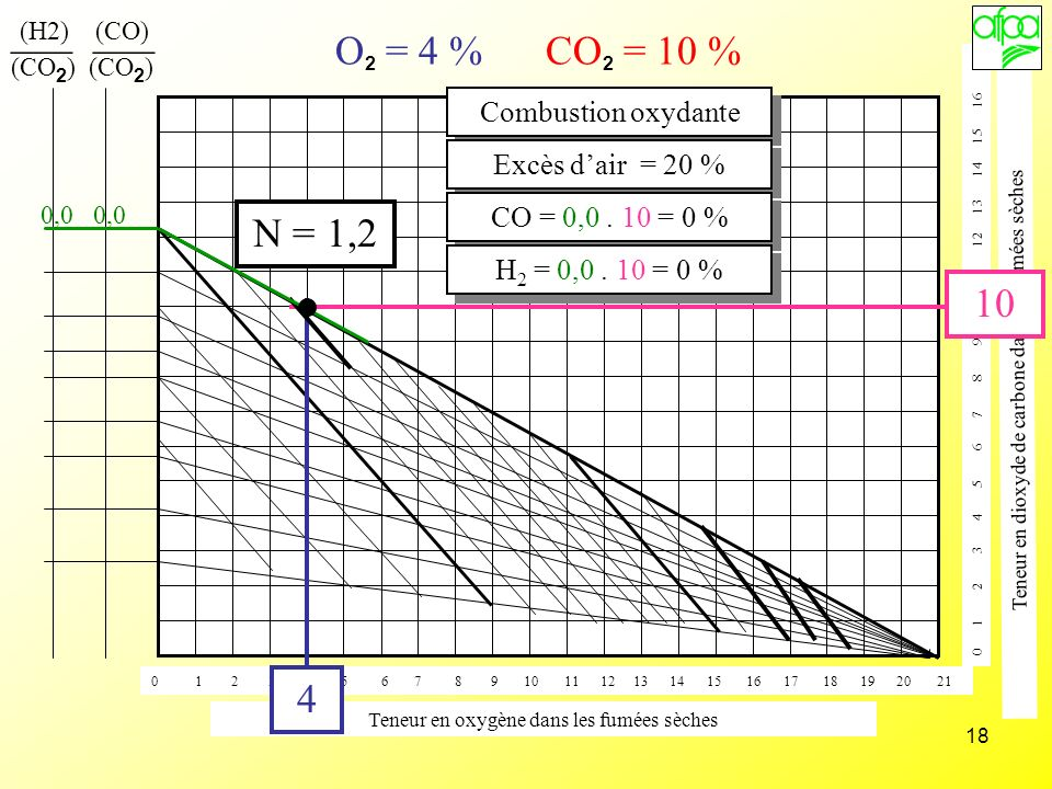 ___ ___ O2 = 4 % CO2 = 10 % N = 1, Combustion oxydante