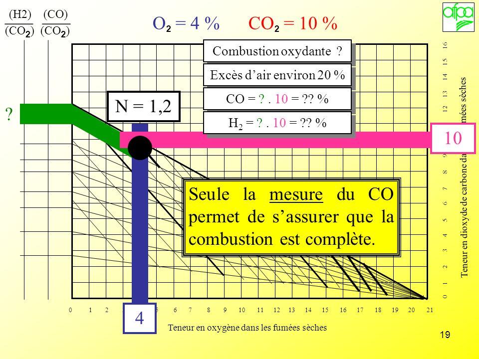 (H2) (CO)(CO2) (CO2) ___ ___. O2 = 4 % CO2 = 10 %