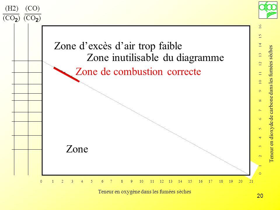 Zone d'excès d'air trop faible Zone inutilisable du diagramme