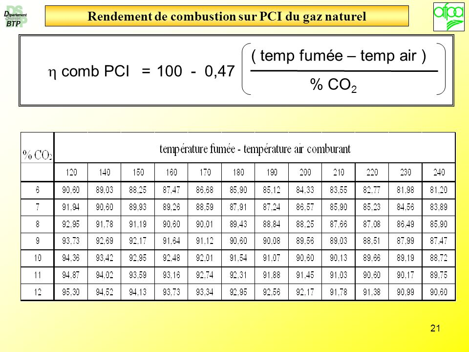 Rendement de combustion sur PCI du gaz naturel