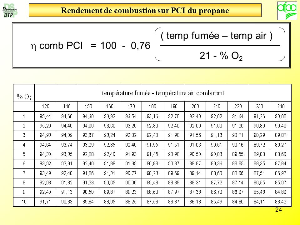 Rendement de combustion sur PCI du propane
