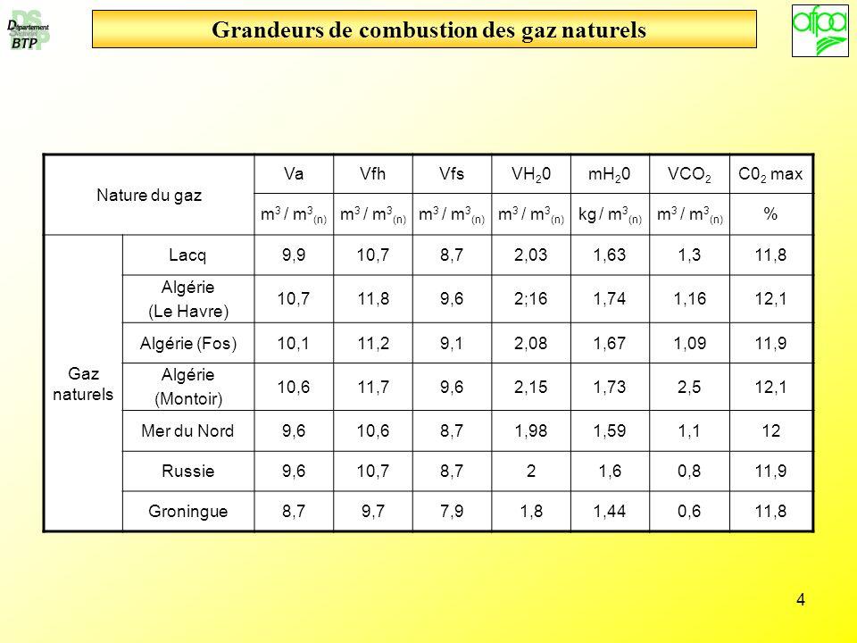 Grandeurs de combustion des gaz naturels