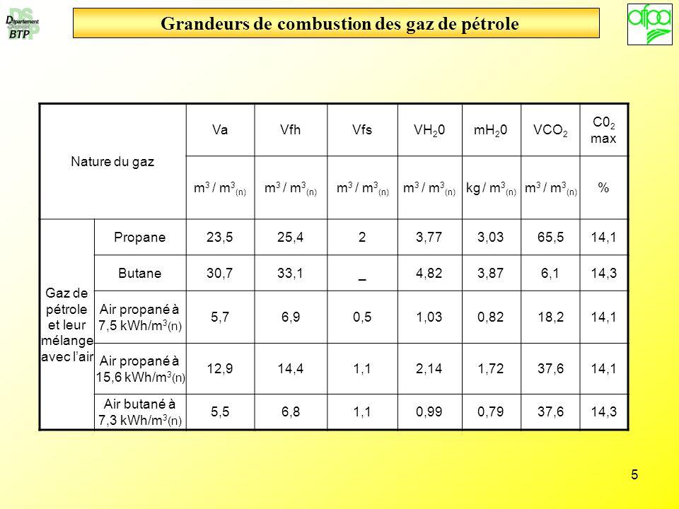 Grandeurs de combustion des gaz de pétrole
