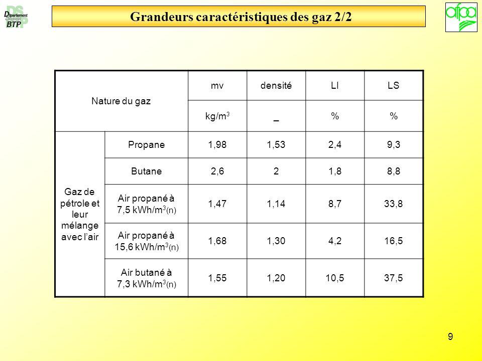 Grandeurs caractéristiques des gaz 2/2