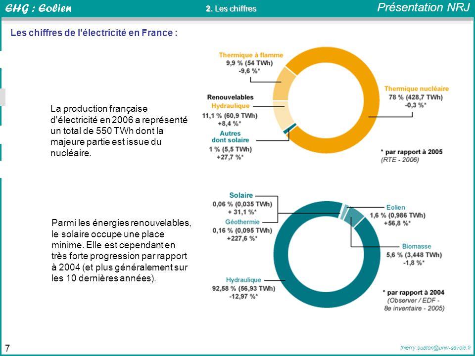 Les chiffres de l'électricité en France :