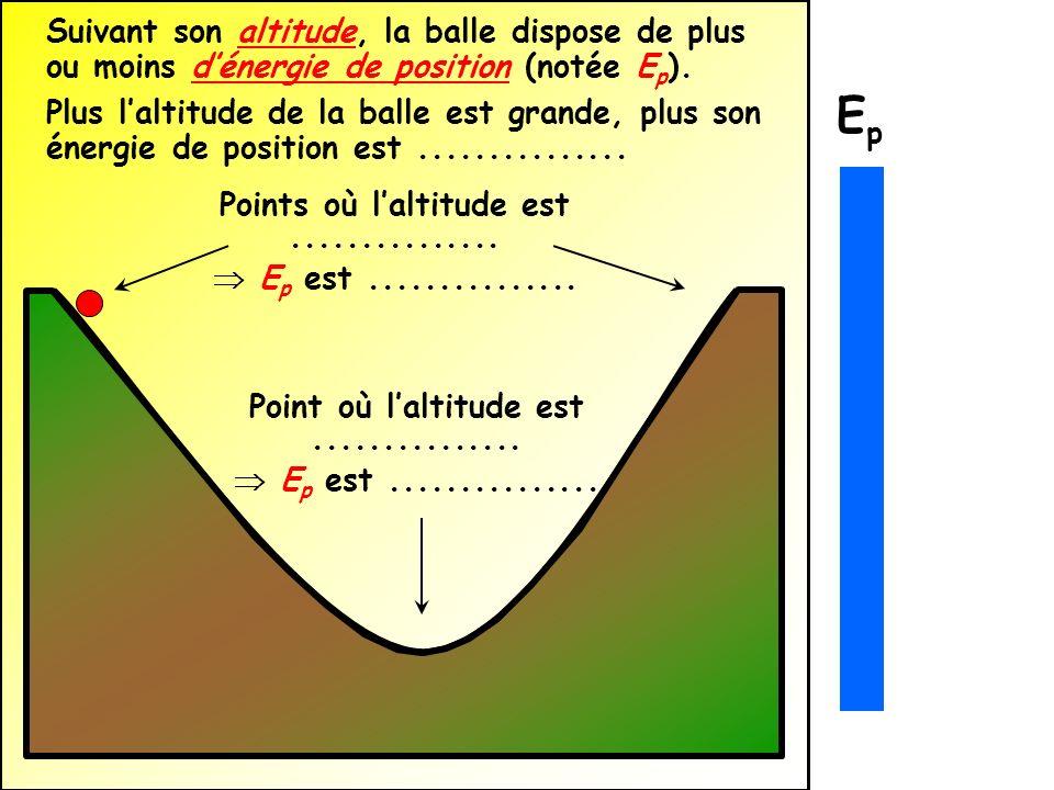 Suivant son altitude, la balle dispose de plus ou moins d'énergie de position (notée Ep).