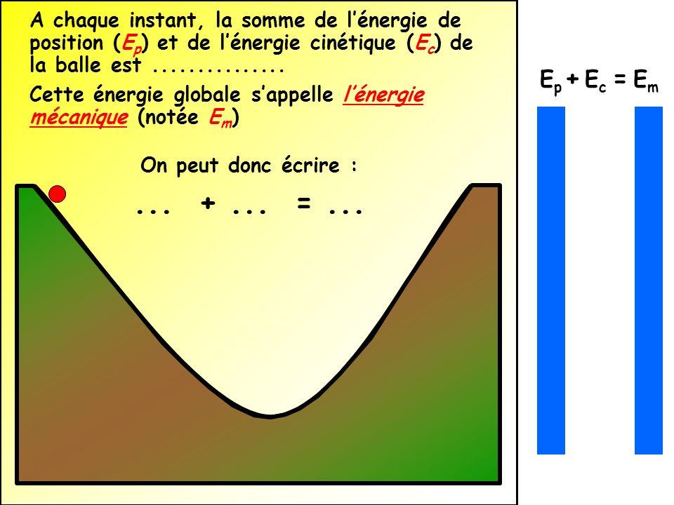 A chaque instant, la somme de l'énergie de position (Ep) et de l'énergie cinétique (Ec) de la balle est ...............