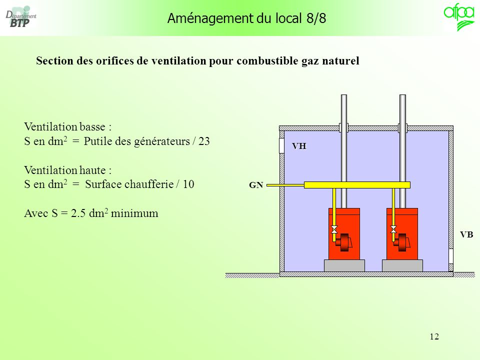 Section des orifices de ventilation pour combustible gaz naturel