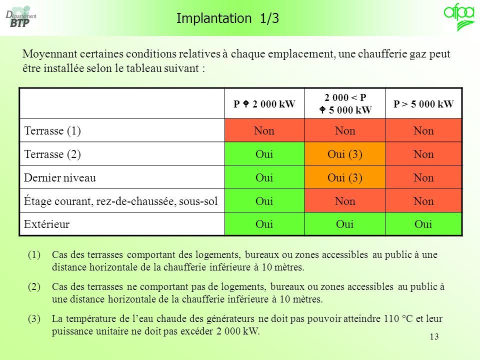 Implantation 1/3 Moyennant certaines conditions relatives à chaque emplacement, une chaufferie gaz peut être installée selon le tableau suivant :