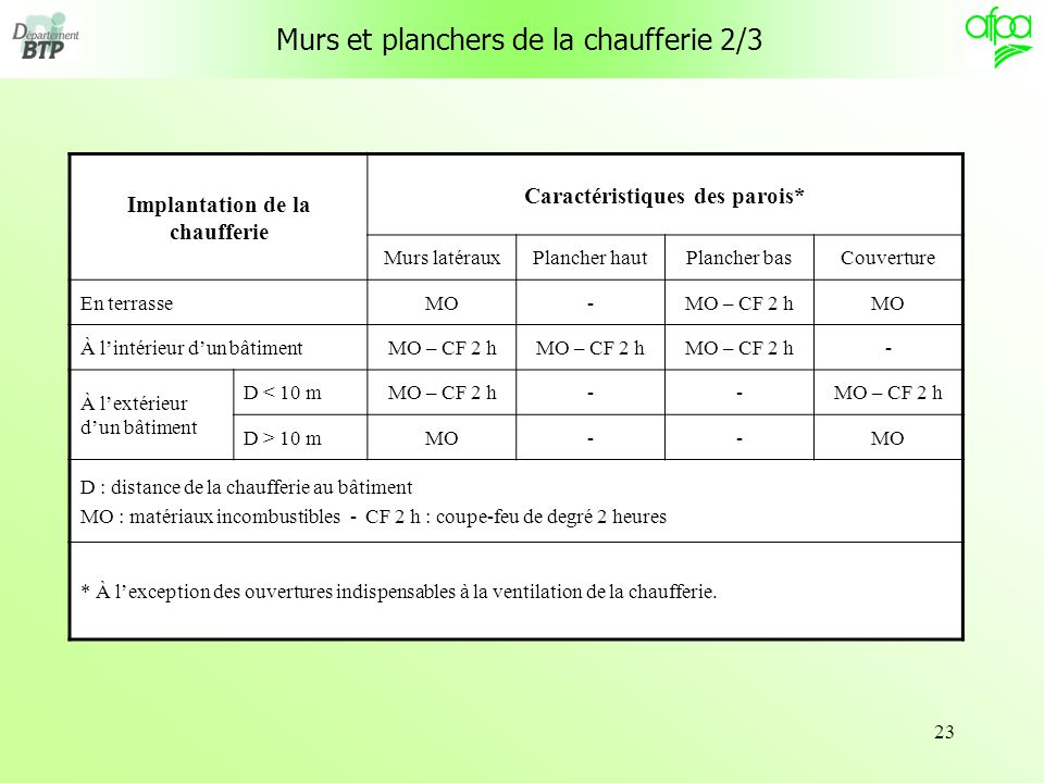 La Reglementation Des Chaufferies  Ppt Tlcharger