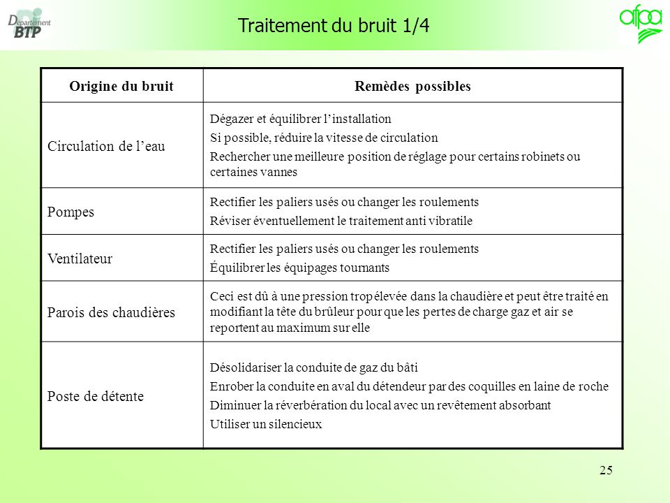 Traitement du bruit 1/4 Origine du bruit Remèdes possibles