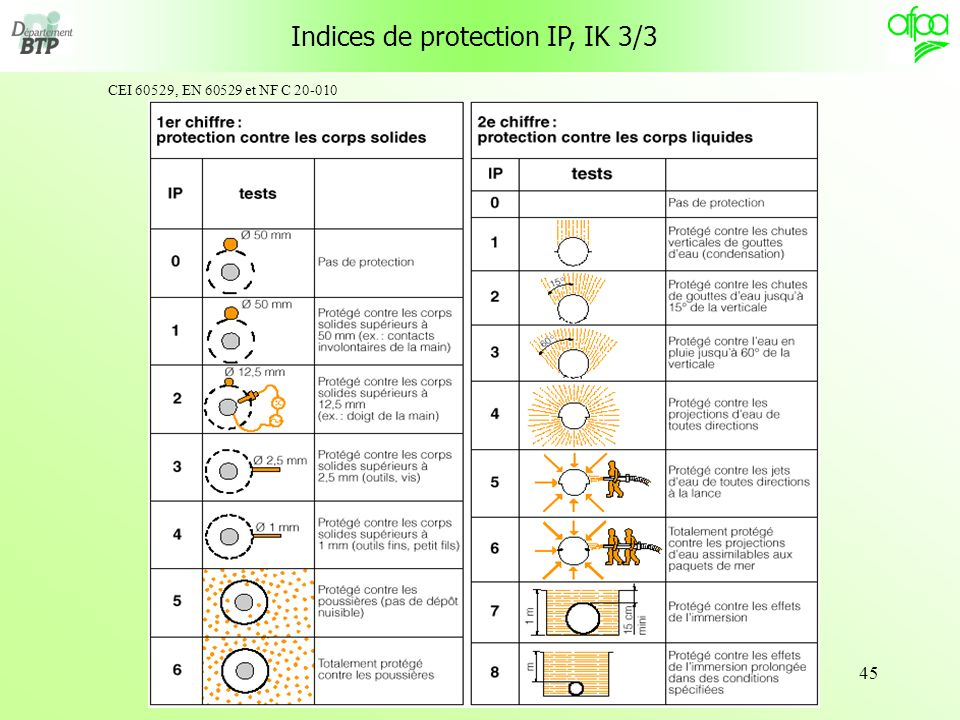 Indices de protection IP, IK 3/3