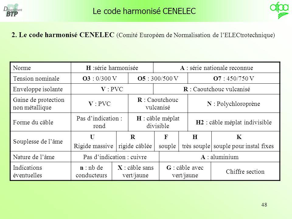 Le code harmonisé CENELEC