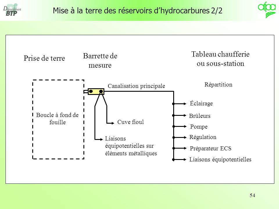 Mise à la terre des réservoirs d'hydrocarbures 2/2
