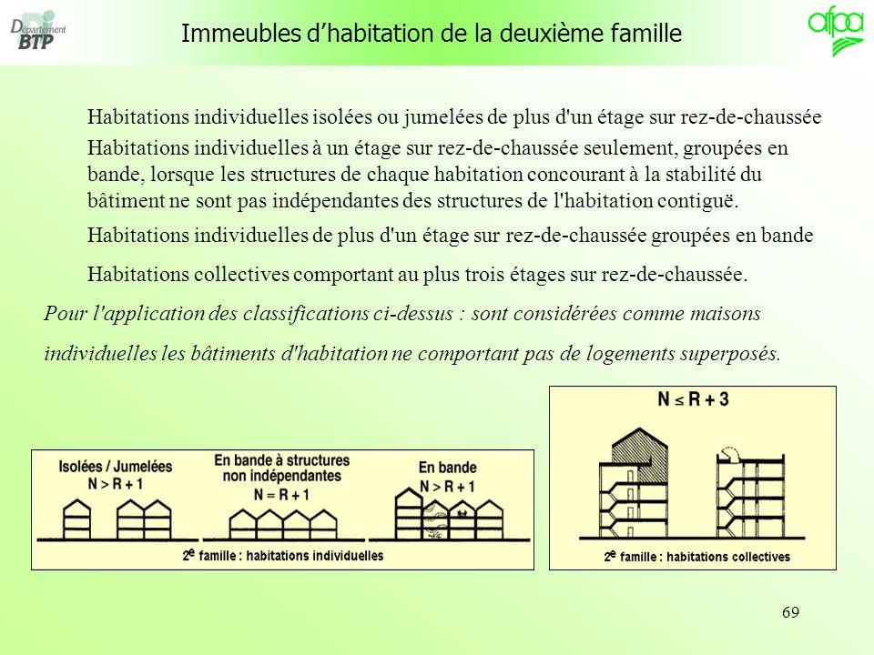 Immeubles d'habitation de la deuxième famille