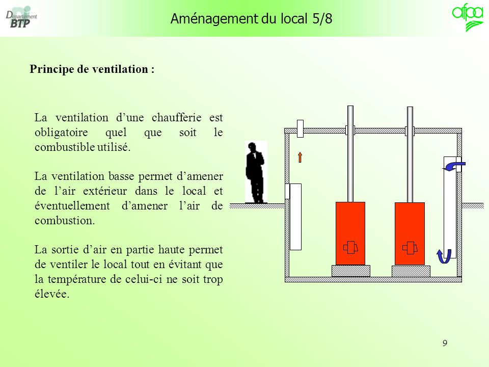 Principe de ventilation :