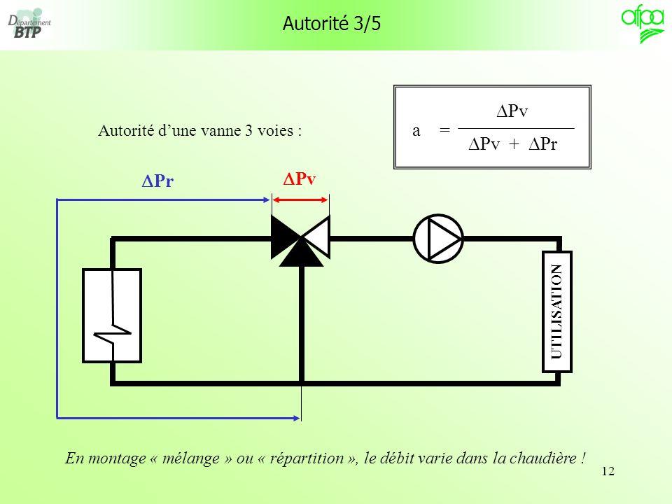 Autorité 3/5 DPv a = DPv + DPr DPr DPv Autorité d'une vanne 3 voies :