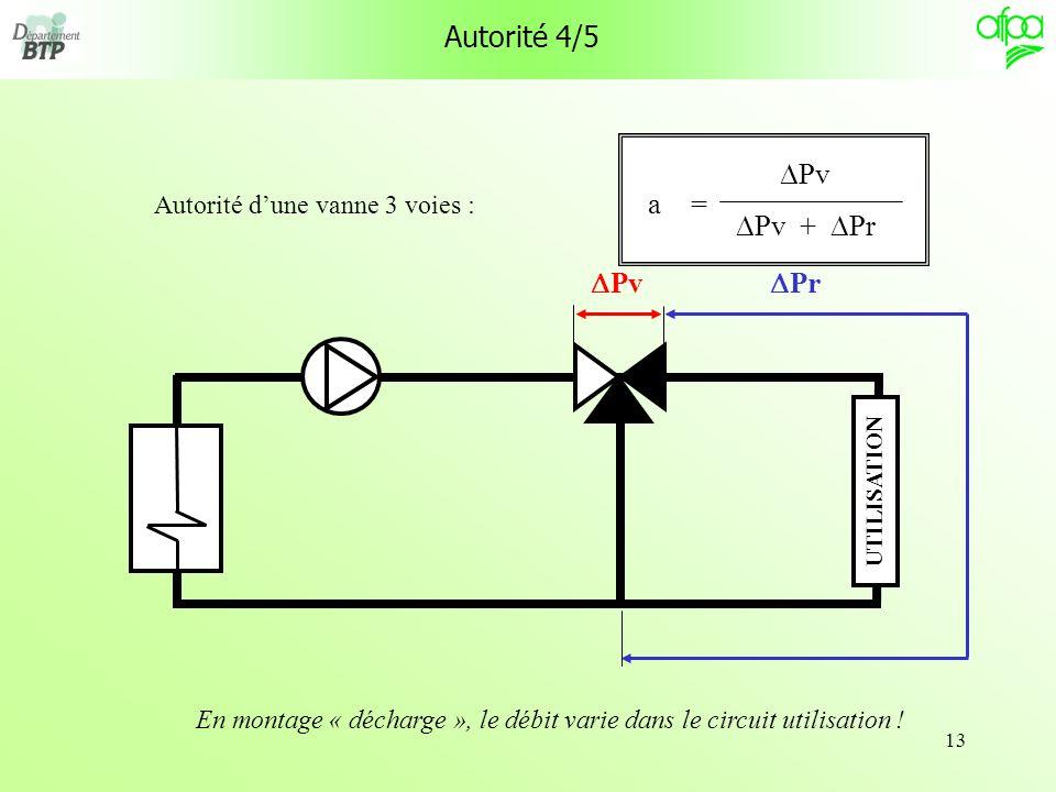 En montage « décharge », le débit varie dans le circuit utilisation !