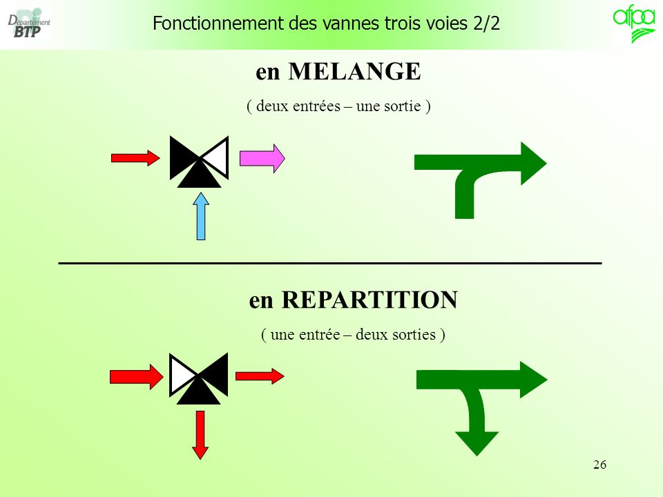 en MELANGE en REPARTITION