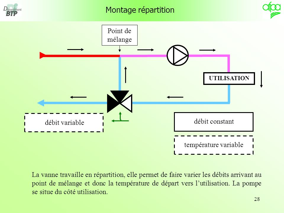 Montage répartition Point de mélange débit constant débit variable