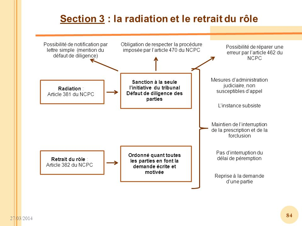 Section 3 : la radiation et le retrait du rôle