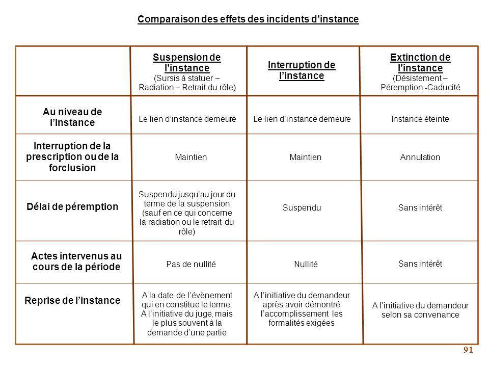 Comparaison des effets des incidents d'instance