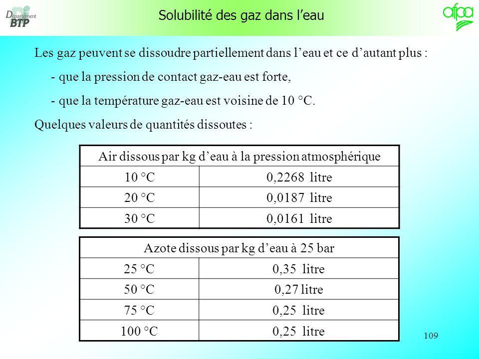 Solubilité des gaz dans l'eau