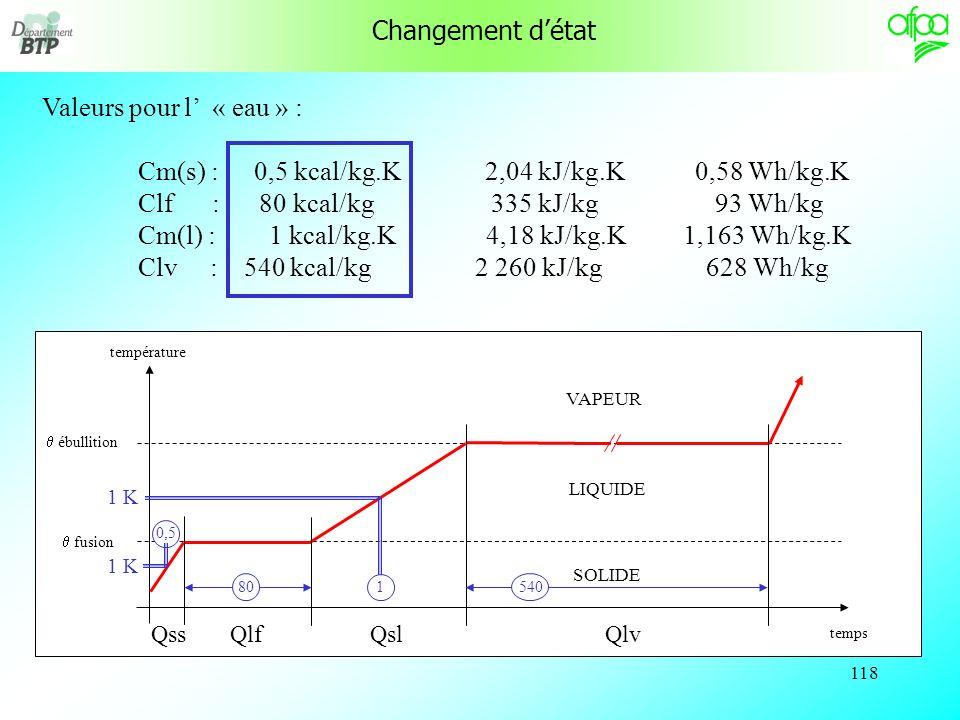 Cm(s) : 0,5 kcal/kg.K 2,04 kJ/kg.K 0,58 Wh/kg.K