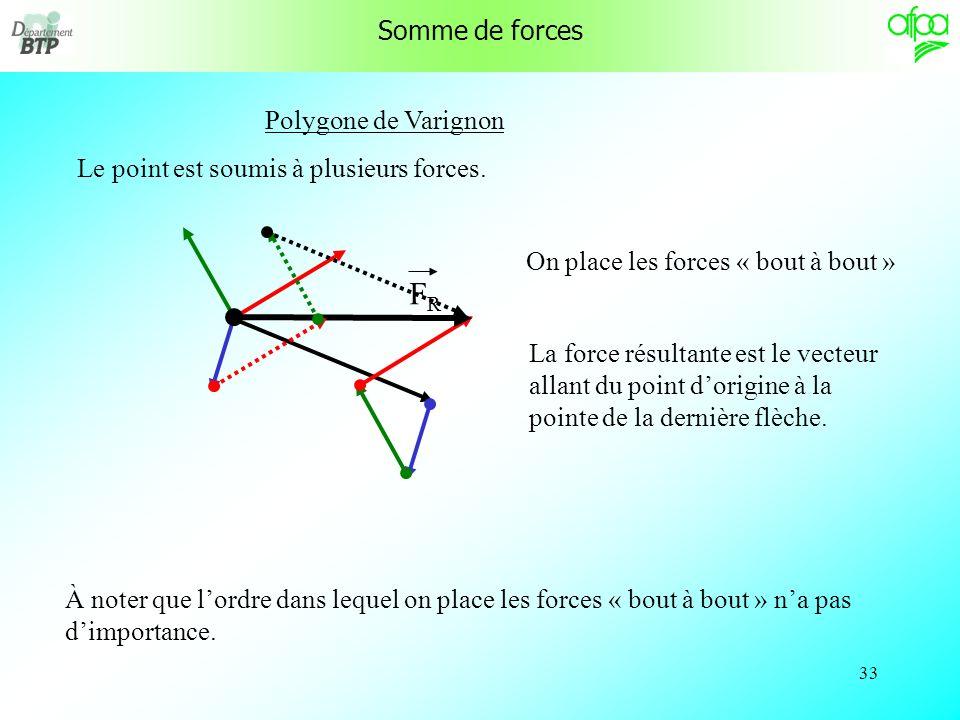 FR Somme de forces Polygone de Varignon