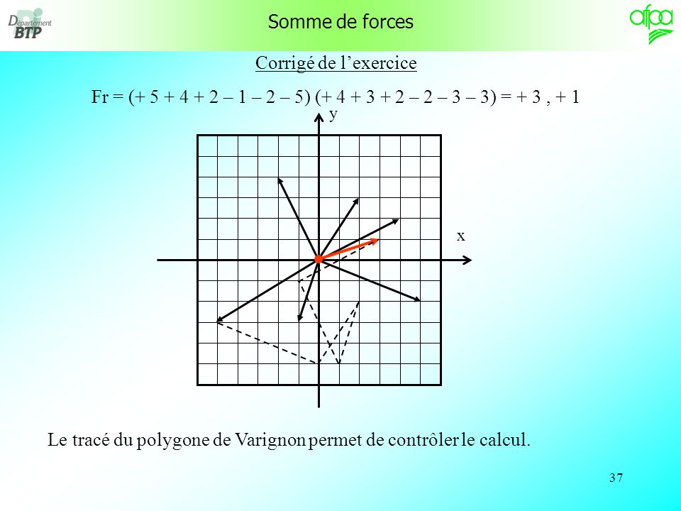 Fr = (+ 5 + 4 + 2 – 1 – 2 – 5) (+ 4 + 3 + 2 – 2 – 3 – 3) = + 3 , + 1