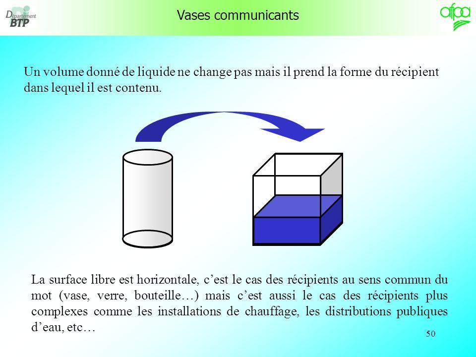 Vases communicants Un volume donné de liquide ne change pas mais il prend la forme du récipient dans lequel il est contenu.