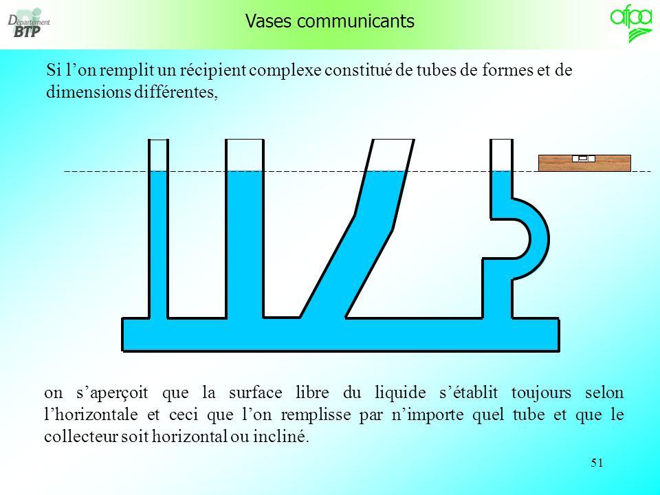 Vases communicants Si l'on remplit un récipient complexe constitué de tubes de formes et de dimensions différentes,