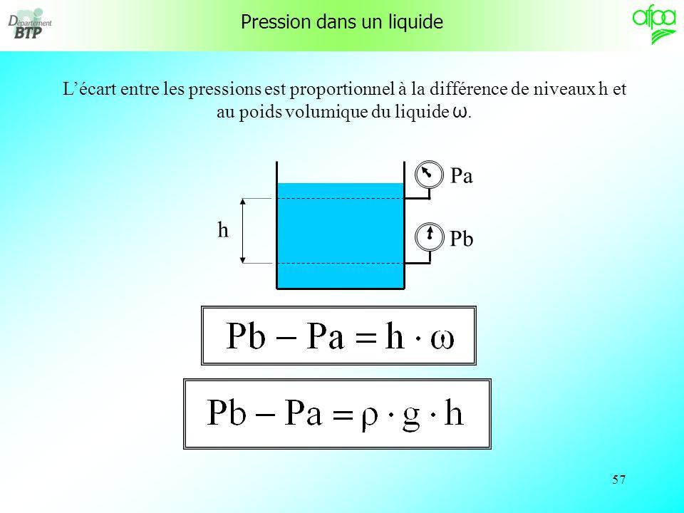 Pression dans un liquide
