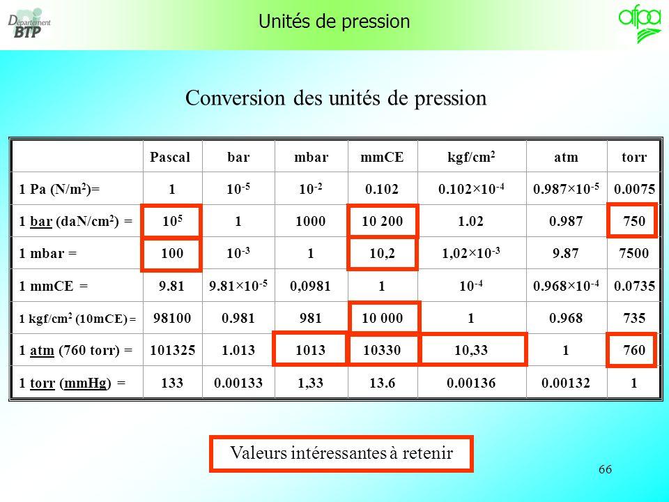 Conversion des unités de pression