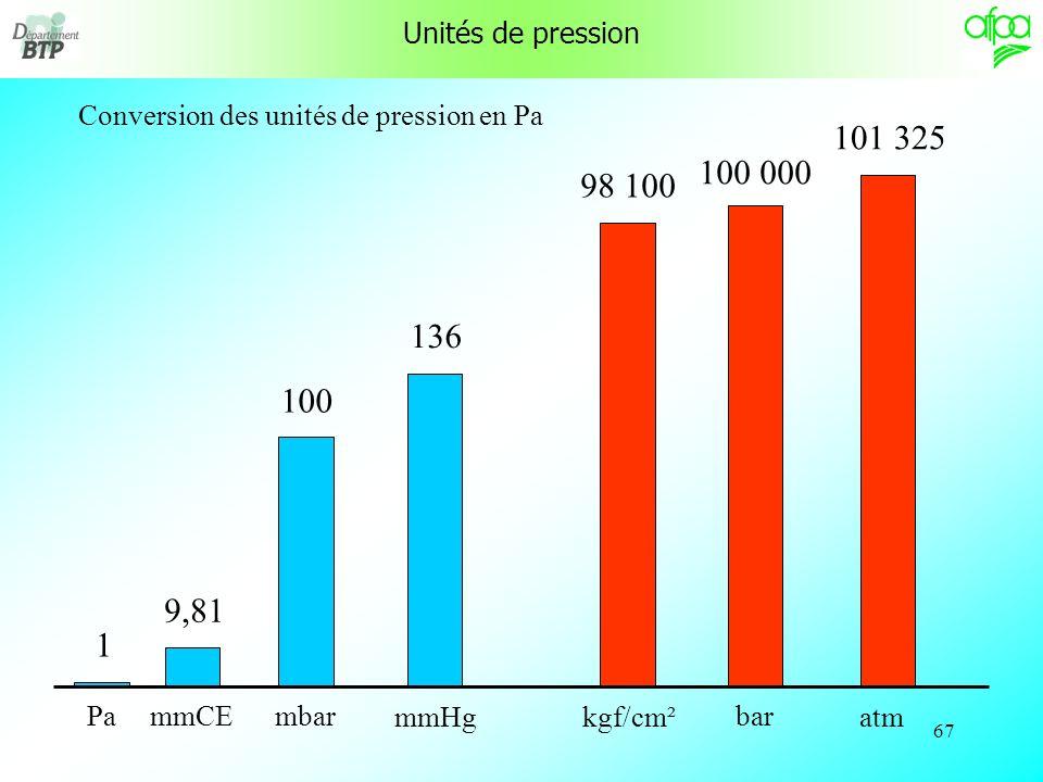 Unités de pression Conversion des unités de pression en Pa. 101 325. 100 000. 98 100. atm. bar.