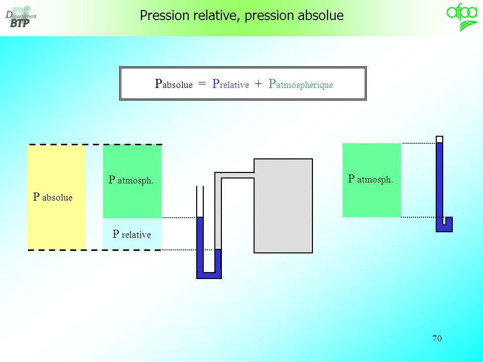Pression relative, pression absolue