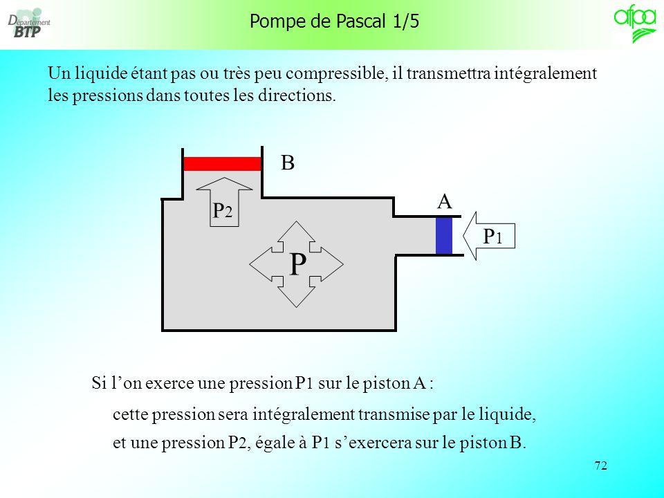 Pompe de Pascal 1/5 Un liquide étant pas ou très peu compressible, il transmettra intégralement les pressions dans toutes les directions.