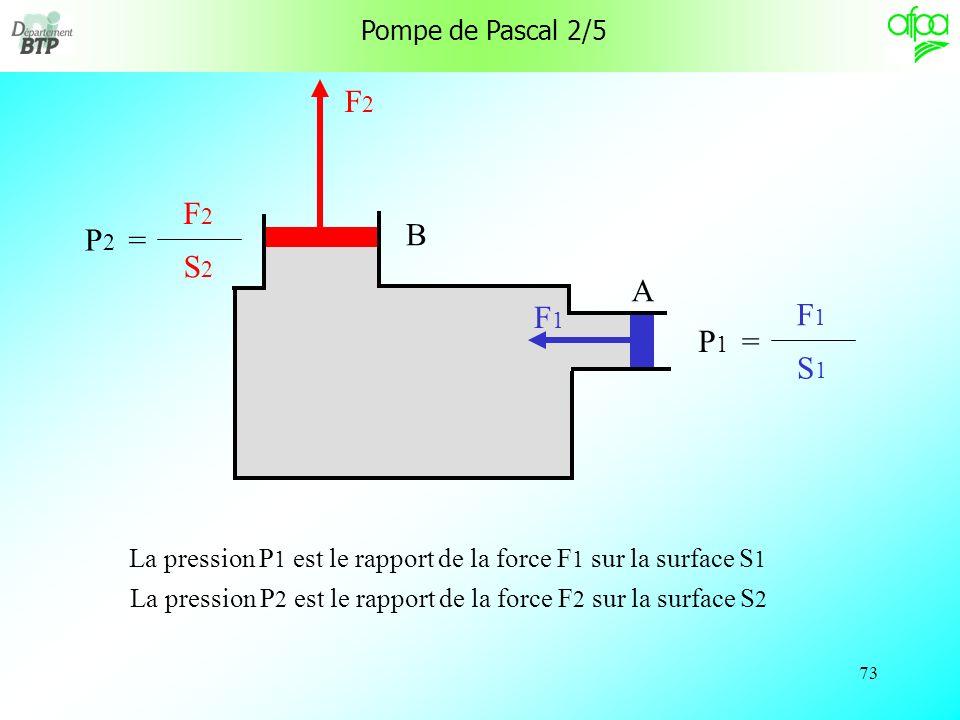 F2 F2 P2 = B S2 A F1 F1 P1 = S1 Pompe de Pascal 2/5